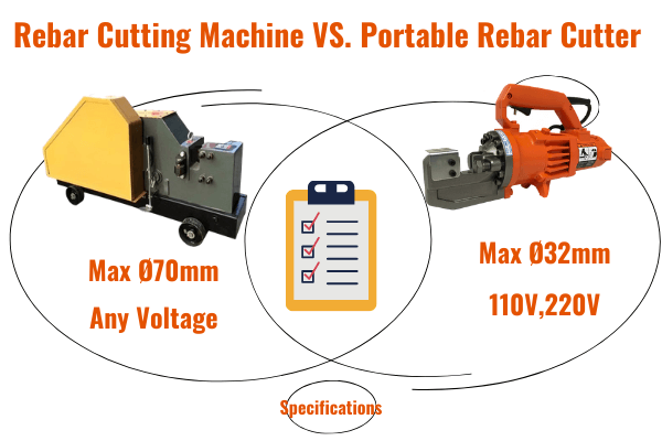 rebar cutting machine vs portable rebar cutter Specifications Overview